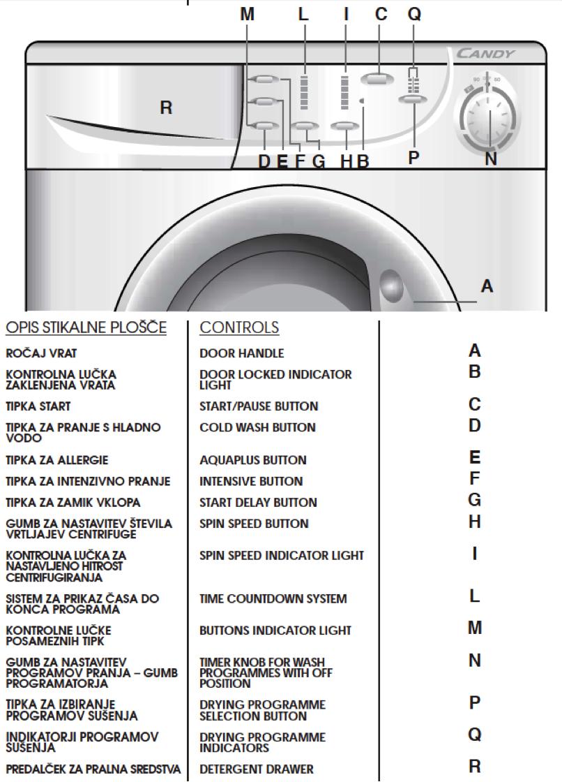 house information maison deux coeurs rh deux coeurs co uk candy aqua 1300 washing machine user manual candy washing machine instruction book